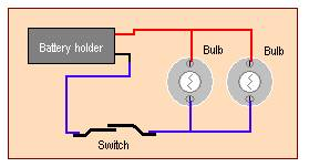 Electricity and Conductivity Kit